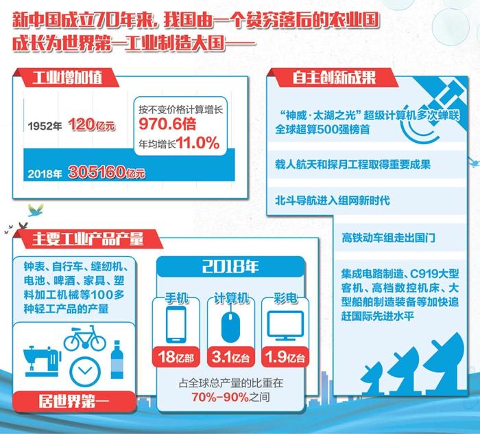 新中国70年工业增长